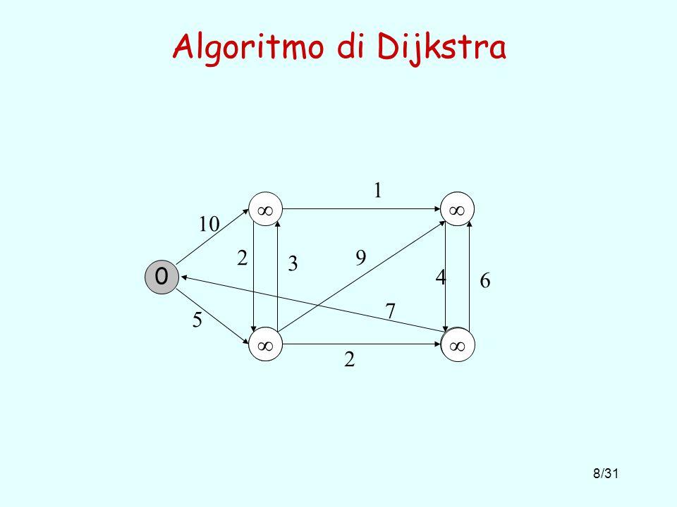 Algoritmo di Dijkstra 1   10 2 9 3 4 6 7 5   2