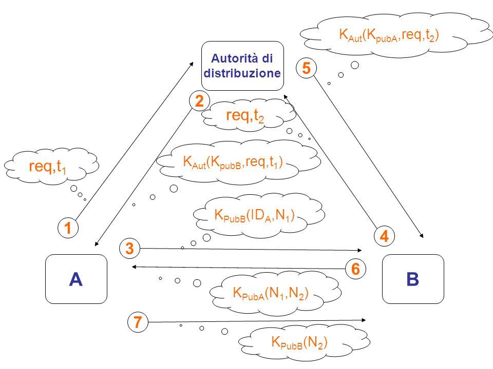 A B 5 2 req,t2 req,t1 1 4 3 6 7 KAut(KpubA,req,t2) KAut(KpubB,req,t1)