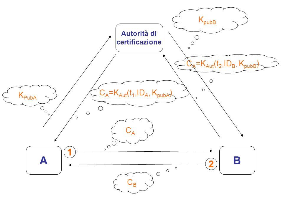 A B 1 2 KpubB CA=KAut(t2,IDB, KpubB) CA=KAut(t1,IDA, KpubA) KPubA CA