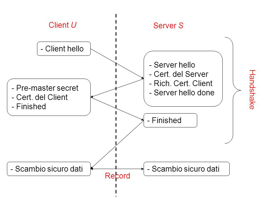 Client U Server S. - Client hello. - Server hello - Cert. del Server - Rich. Cert. Client - Server hello done.