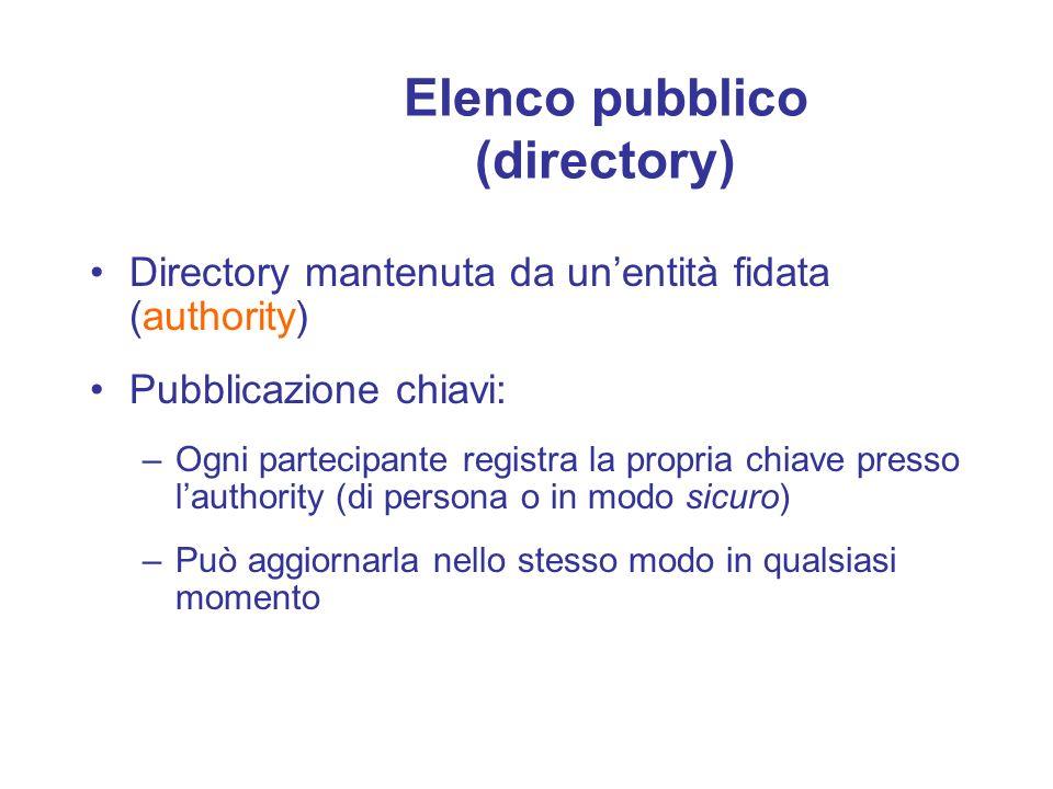 Elenco pubblico (directory)