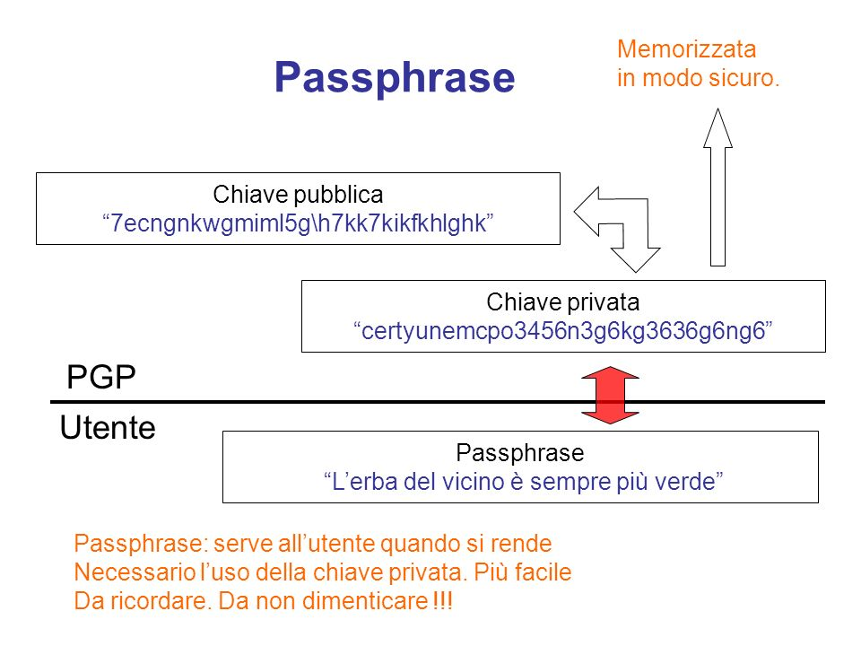 Passphrase PGP Utente Memorizzata in modo sicuro. Chiave pubblica