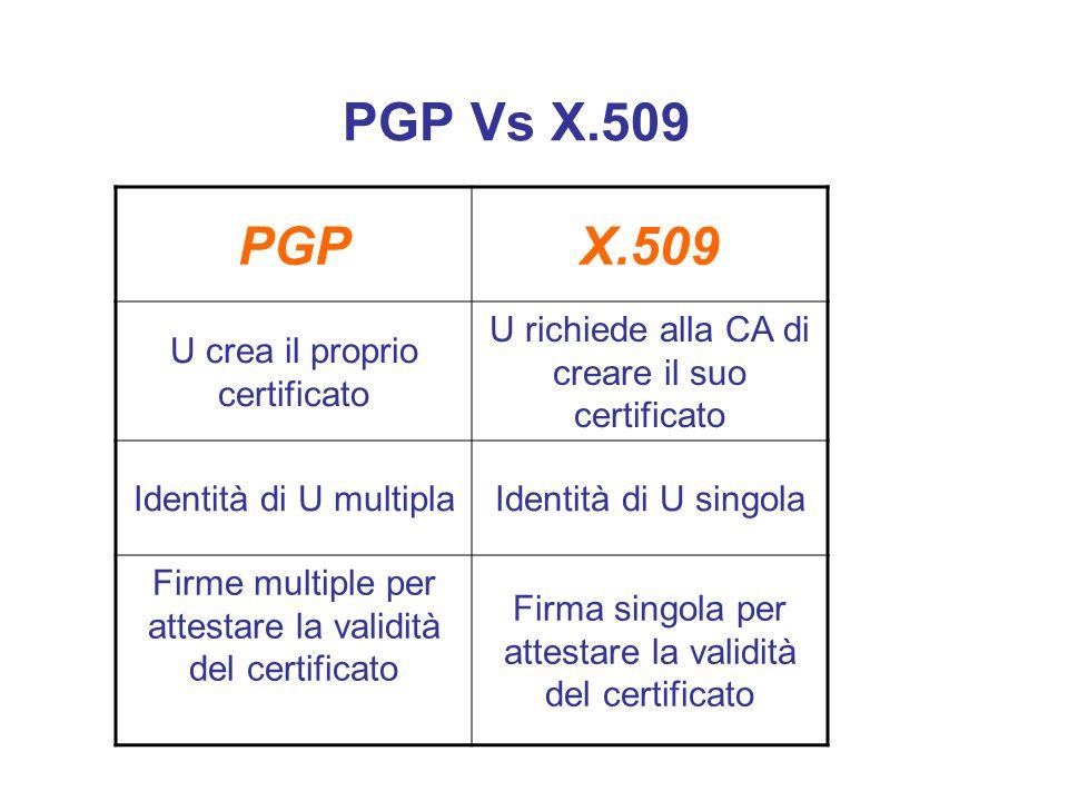 PGP Vs X.509 PGP X.509 U crea il proprio certificato