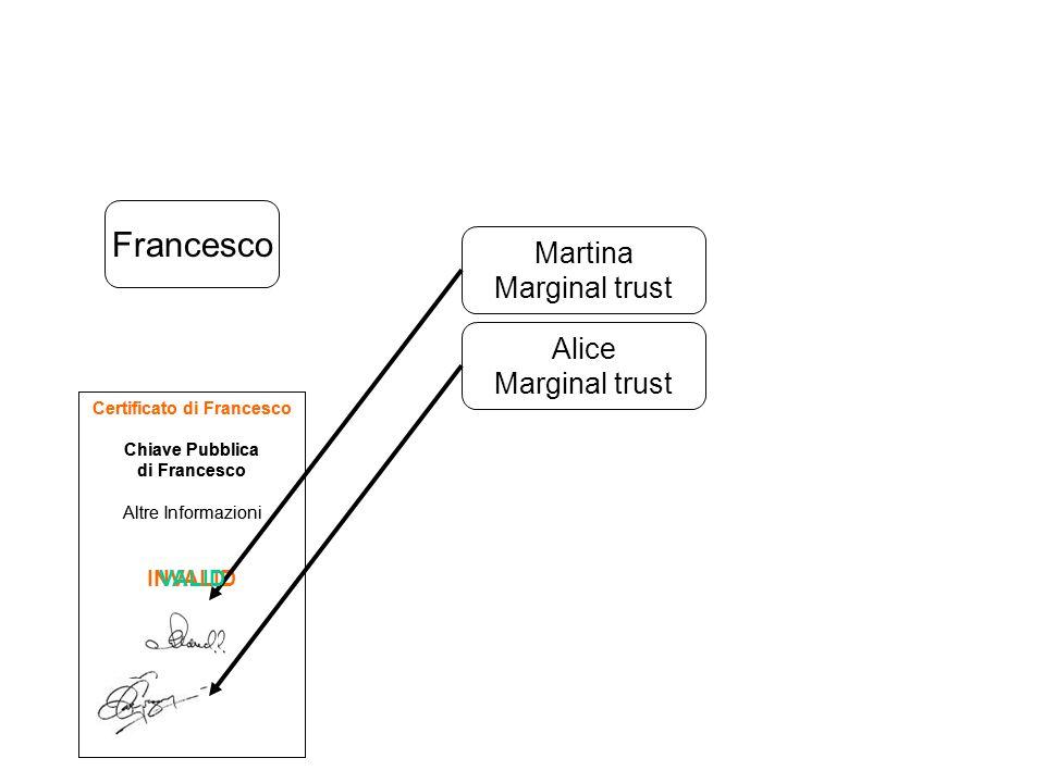 Certificato di Francesco