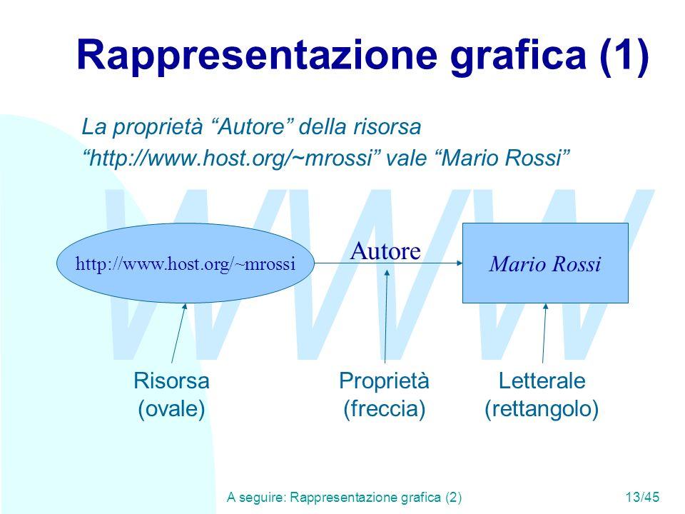 Rappresentazione grafica (1)