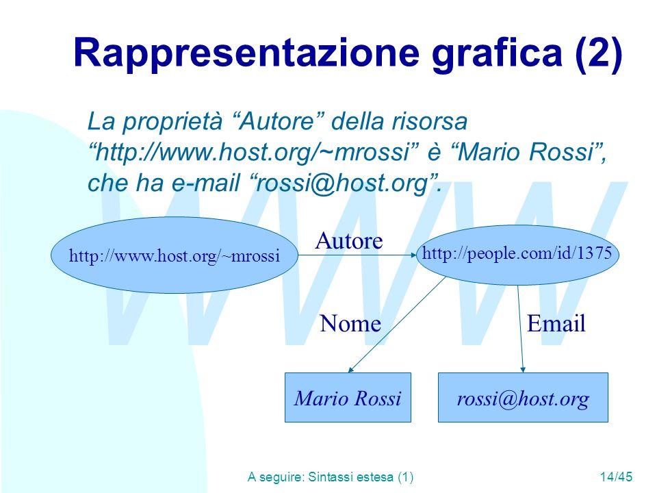 Rappresentazione grafica (2)