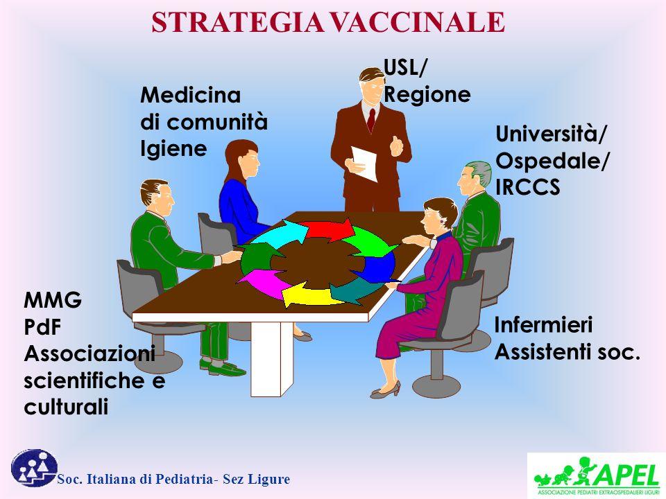 STRATEGIA VACCINALE USL/ Regione Medicina di comunità Igiene