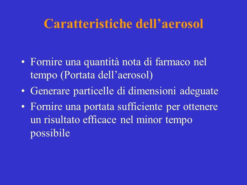 Caratteristiche dell'aerosol