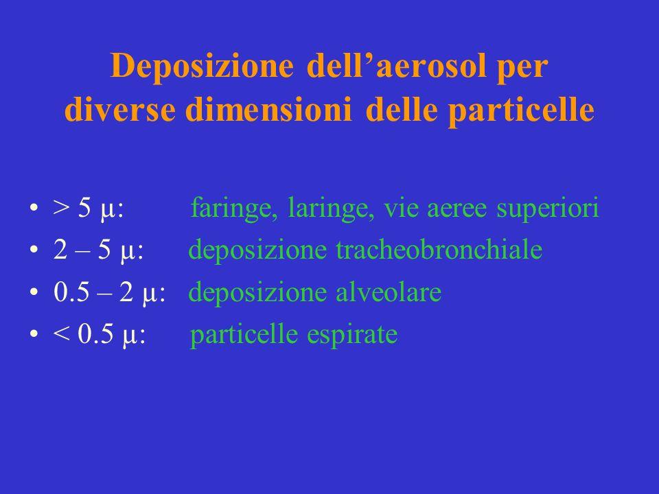 Deposizione dell'aerosol per diverse dimensioni delle particelle