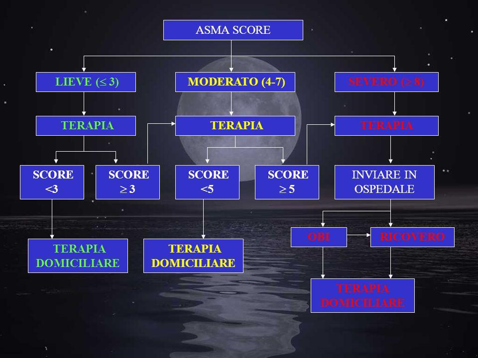ASMA SCORE LIEVE ( 3) MODERATO (4-7) SEVERO ( 8) TERAPIA. TERAPIA. TERAPIA. SCORE. <3. SCORE.