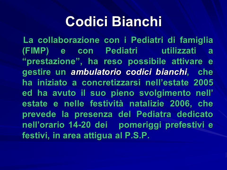 Codici Bianchi
