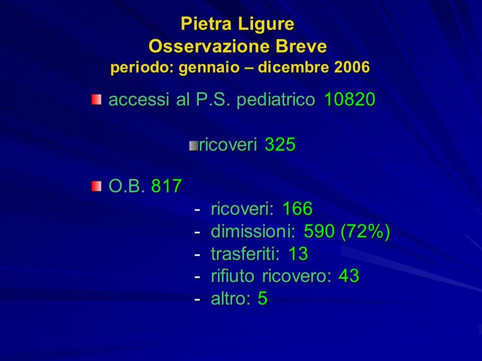 Pietra Ligure Osservazione Breve periodo: gennaio – dicembre 2006