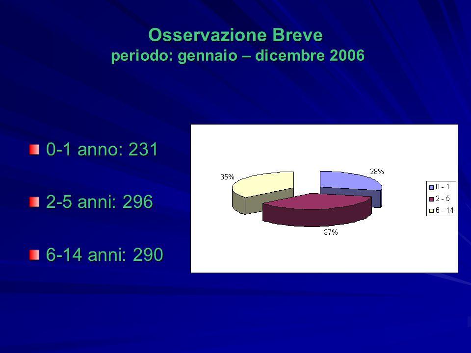 Osservazione Breve periodo: gennaio – dicembre 2006