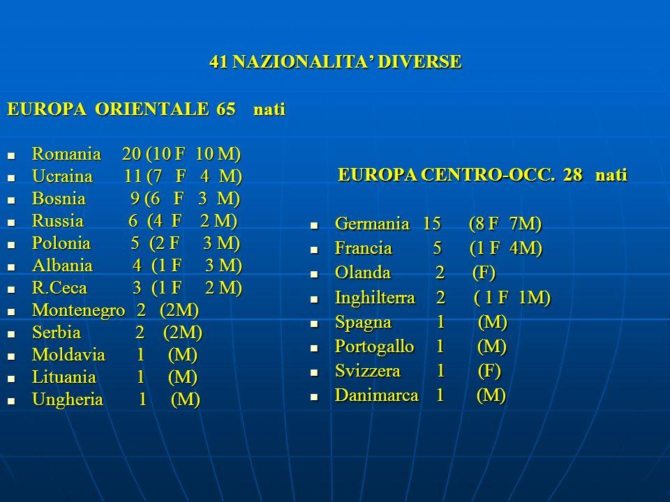 41 NAZIONALITA' DIVERSE EUROPA ORIENTALE 65 nati. Romania 20 (10 F 10 M) Ucraina 11 (7 F 4 M)