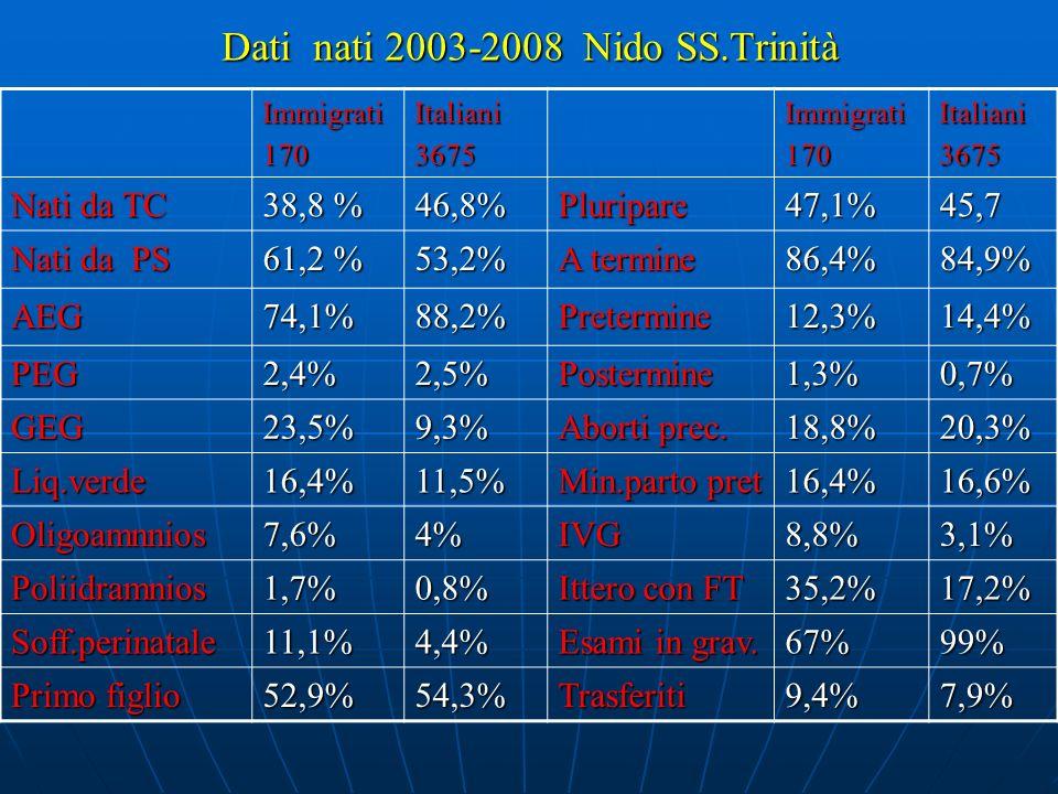 Dati nati 2003-2008 Nido SS.Trinità