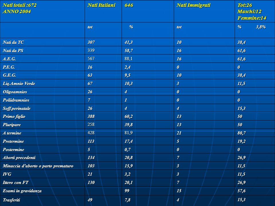 Nati totali :672 ANNO 2004 Nati Italiani 646 Nati Immigrati Tot:26