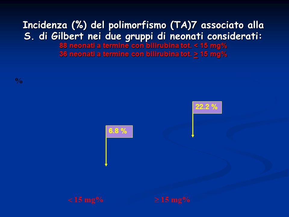 Incidenza (%) del polimorfismo (TA)7 associato alla S