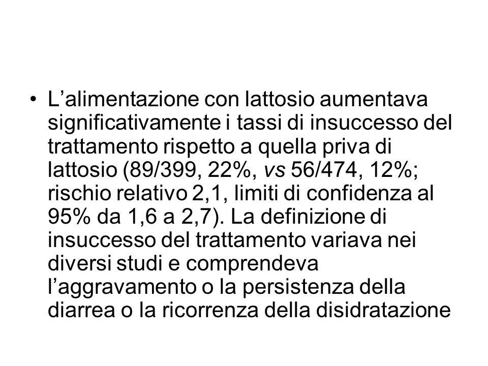 L'alimentazione con lattosio aumentava significativamente i tassi di insuccesso del trattamento rispetto a quella priva di lattosio (89/399, 22%, vs 56/474, 12%; rischio relativo 2,1, limiti di confidenza al 95% da 1,6 a 2,7).