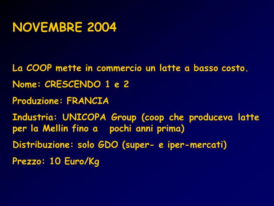 NOVEMBRE 2004 La COOP mette in commercio un latte a basso costo.
