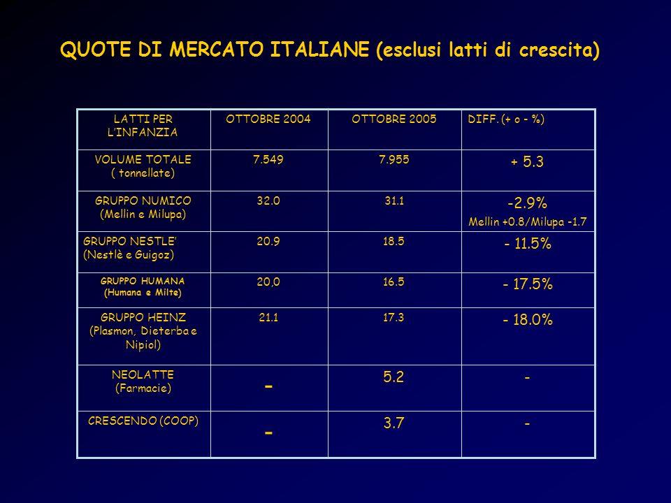 QUOTE DI MERCATO ITALIANE (esclusi latti di crescita)