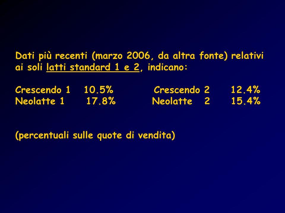Dati più recenti (marzo 2006, da altra fonte) relativi ai soli latti standard 1 e 2, indicano: