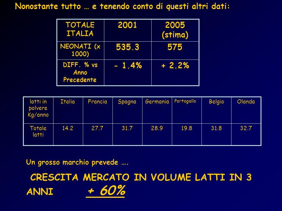 DIFF. % vs Anno Precedente