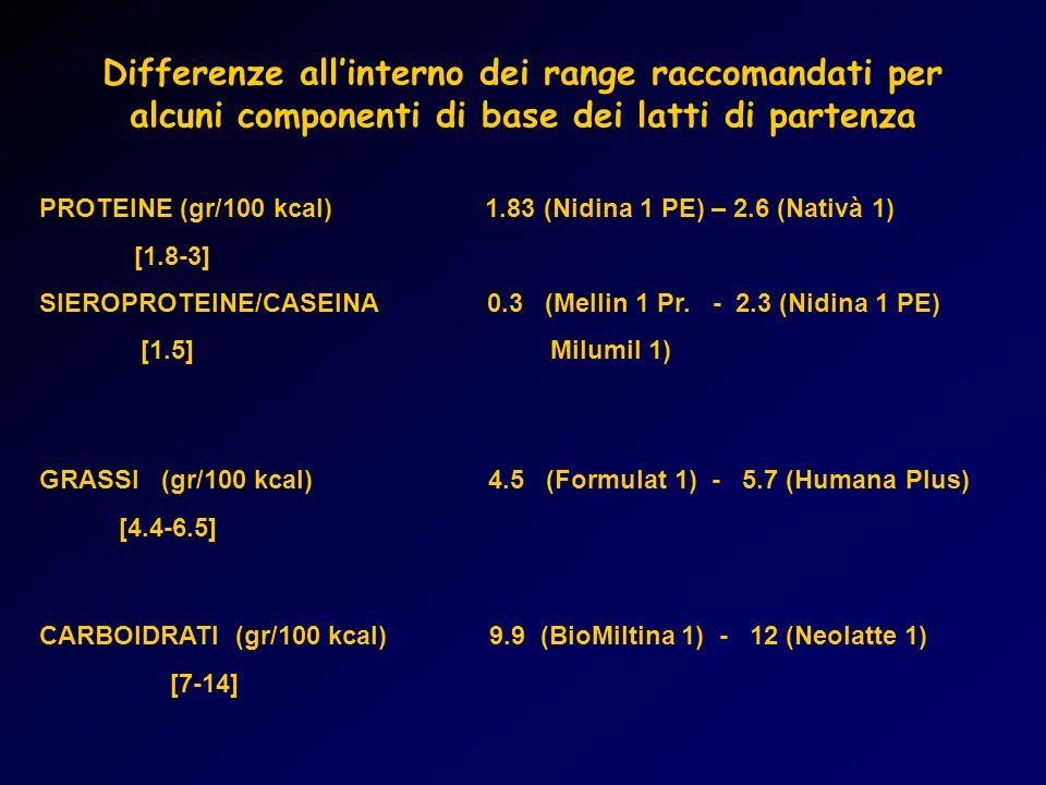 Differenze all'interno dei range raccomandati per alcuni componenti di base dei latti di partenza