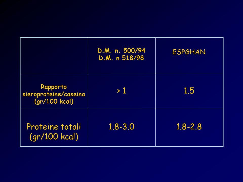 Rapporto sieroproteine/caseina (gr/100 kcal)