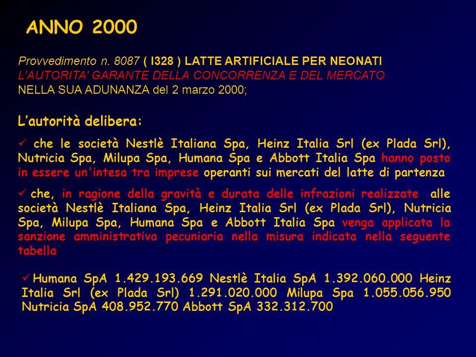 ANNO 2000 L'autorità delibera: