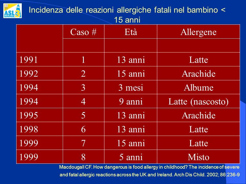Incidenza delle reazioni allergiche fatali nel bambino < 15 anni
