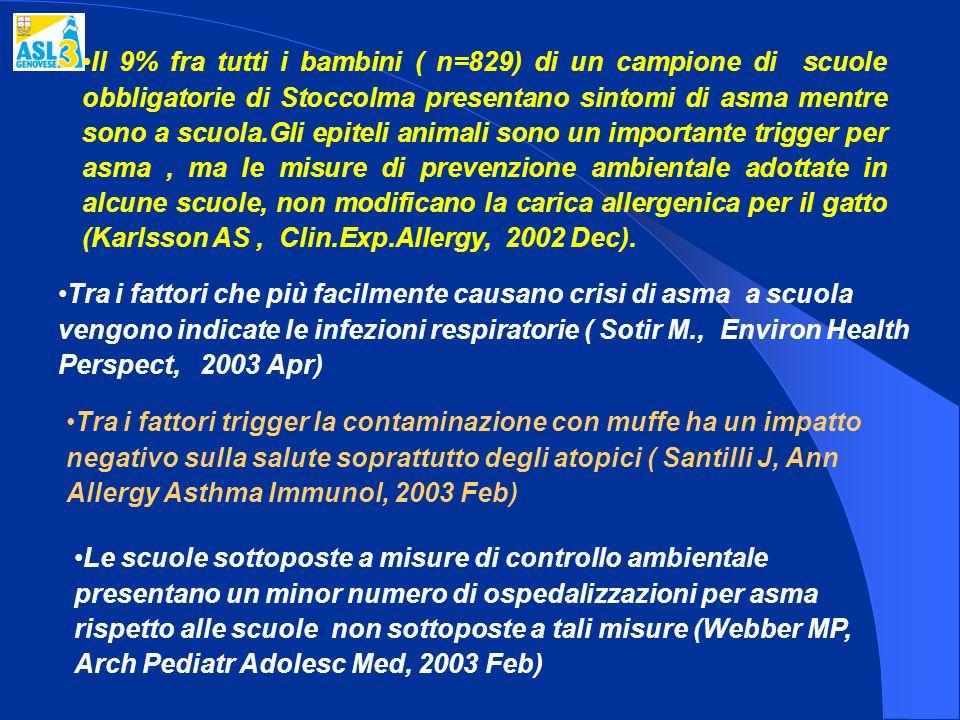 Il 9% fra tutti i bambini ( n=829) di un campione di scuole obbligatorie di Stoccolma presentano sintomi di asma mentre sono a scuola.Gli epiteli animali sono un importante trigger per asma , ma le misure di prevenzione ambientale adottate in alcune scuole, non modificano la carica allergenica per il gatto (Karlsson AS , Clin.Exp.Allergy, 2002 Dec).