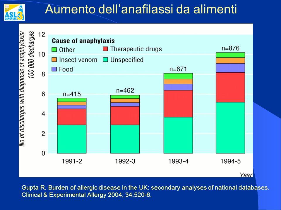Aumento dell'anafilassi da alimenti