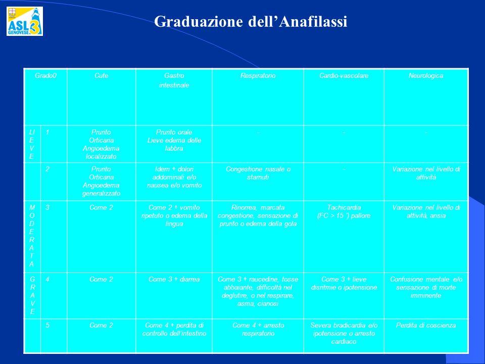 Graduazione dell'Anafilassi