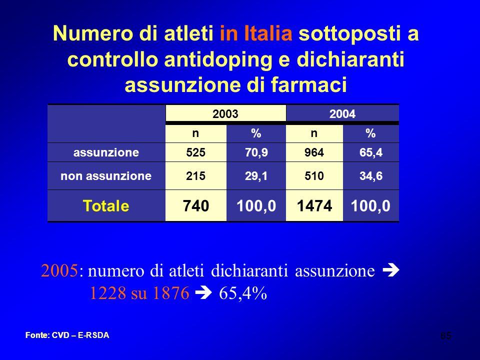 Numero di atleti in Italia sottoposti a controllo antidoping e dichiaranti assunzione di farmaci