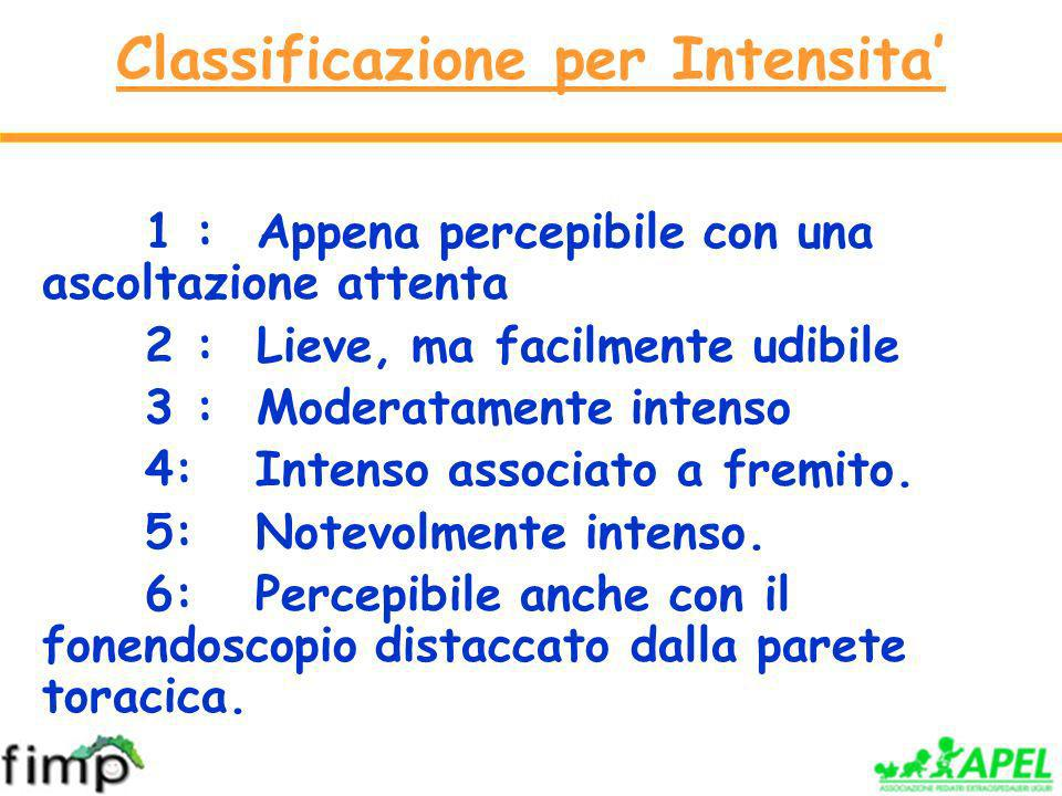 Classificazione per Intensita'