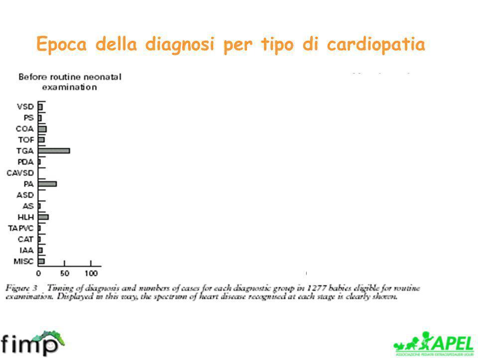 Epoca della diagnosi per tipo di cardiopatia