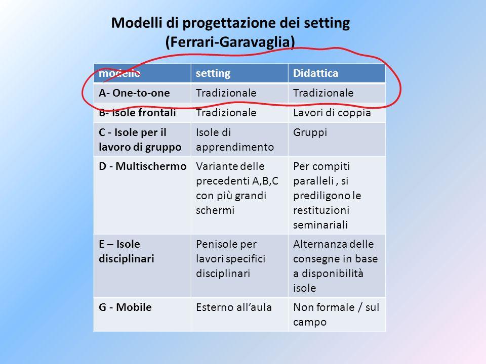 Modelli di progettazione dei setting (Ferrari-Garavaglia)