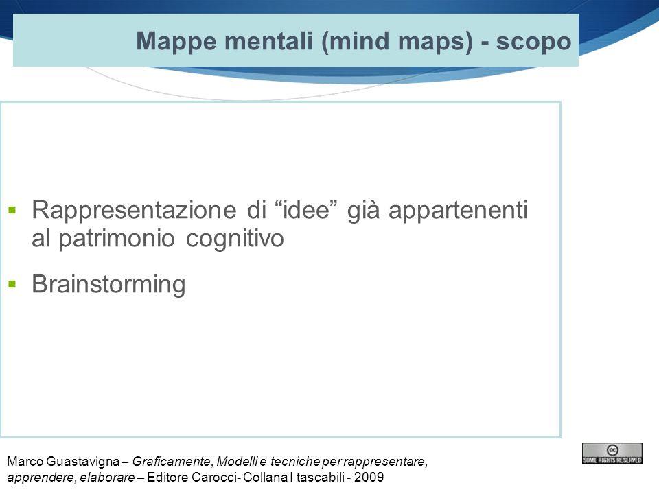 Mappe mentali (mind maps) - scopo