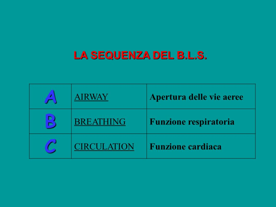 A B C LA SEQUENZA DEL B.L.S. AIRWAY Apertura delle vie aeree BREATHING