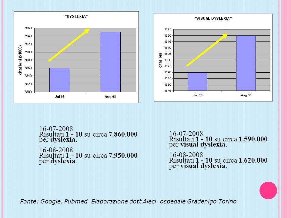 Risultati 1 - 10 su circa 1.590.000 per visual dyslexia. 16-08-2008