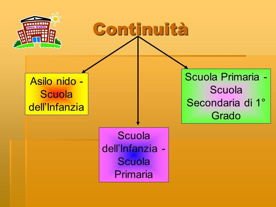 Continuità Scuola Primaria - Scuola Secondaria di 1° Grado