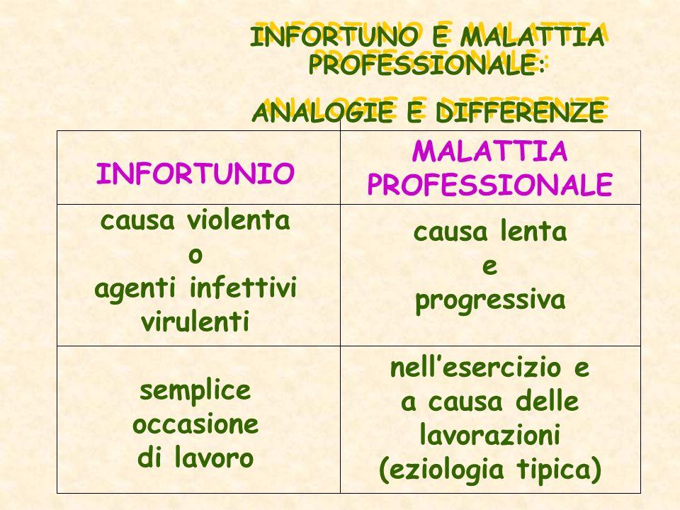 INFORTUNO E MALATTIA PROFESSIONALE: