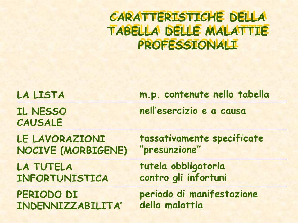 CARATTERISTICHE DELLA TABELLA DELLE MALATTIE PROFESSIONALI