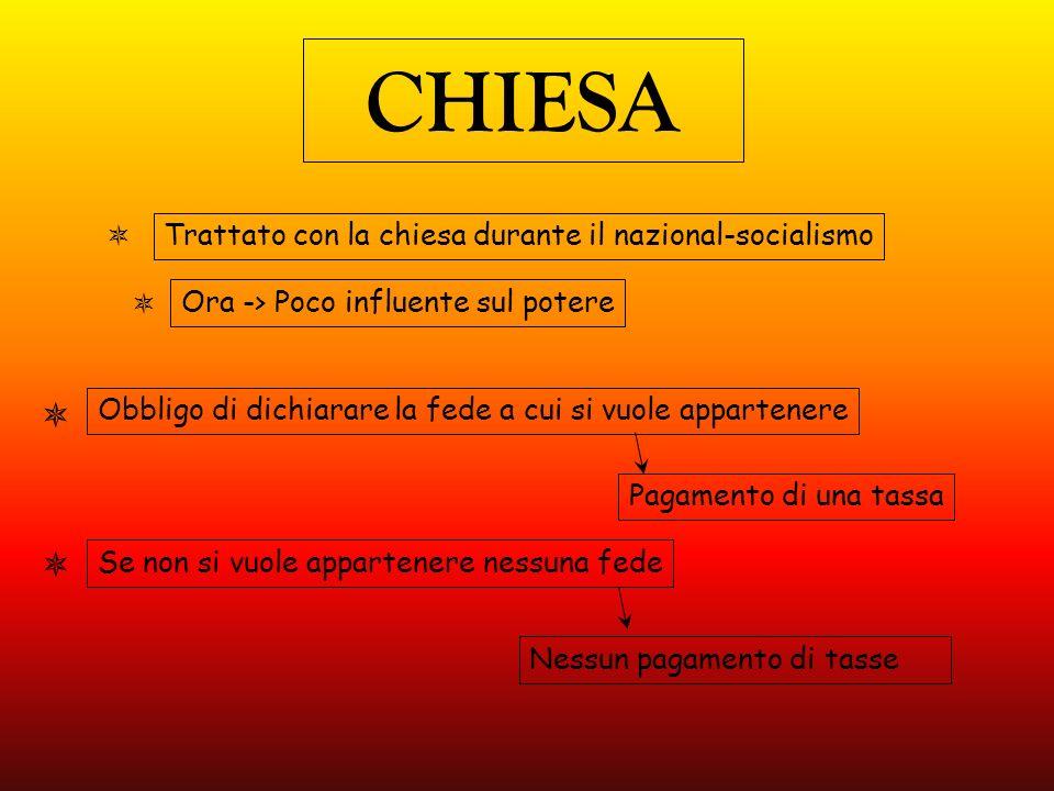 CHIESA Trattato con la chiesa durante il nazional-socialismo