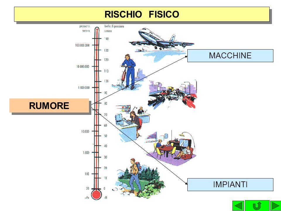 RISCHIO FISICO MACCHINE RUMORE IMPIANTI 30