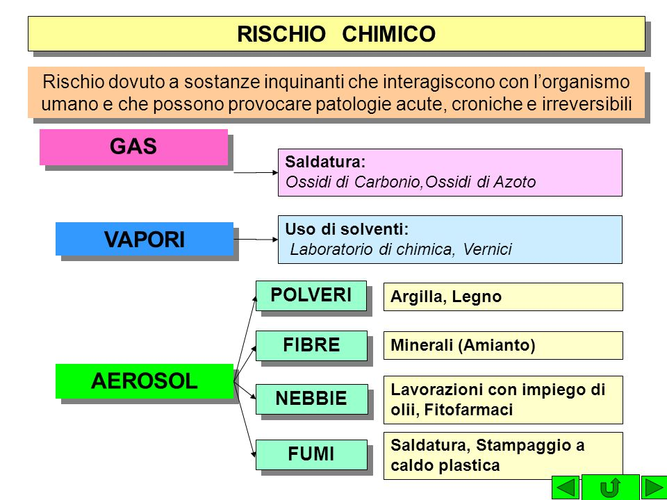 RISCHIO CHIMICO GAS VAPORI AEROSOL