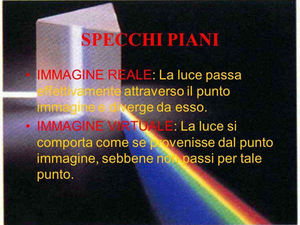 SPECCHI PIANI IMMAGINE REALE: La luce passa effettivamente attraverso il punto immagine e diverge da esso.