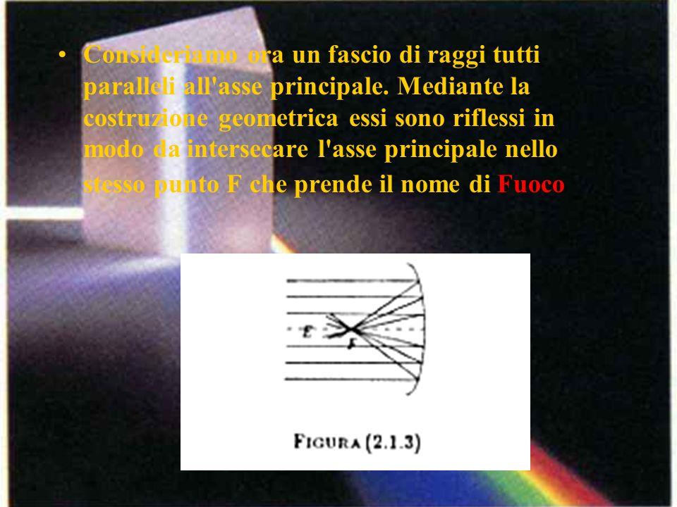 Consideriamo ora un fascio di raggi tutti paralleli all asse principale.
