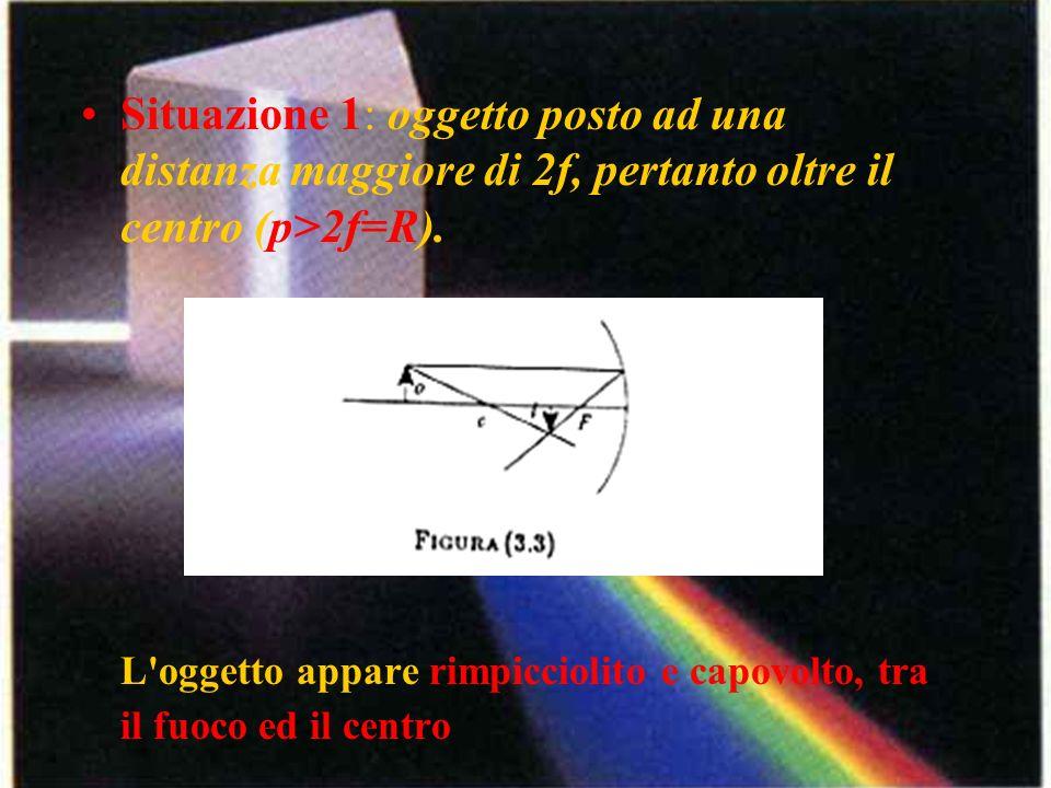 Situazione 1: oggetto posto ad una distanza maggiore di 2f, pertanto oltre il centro (p>2f=R).