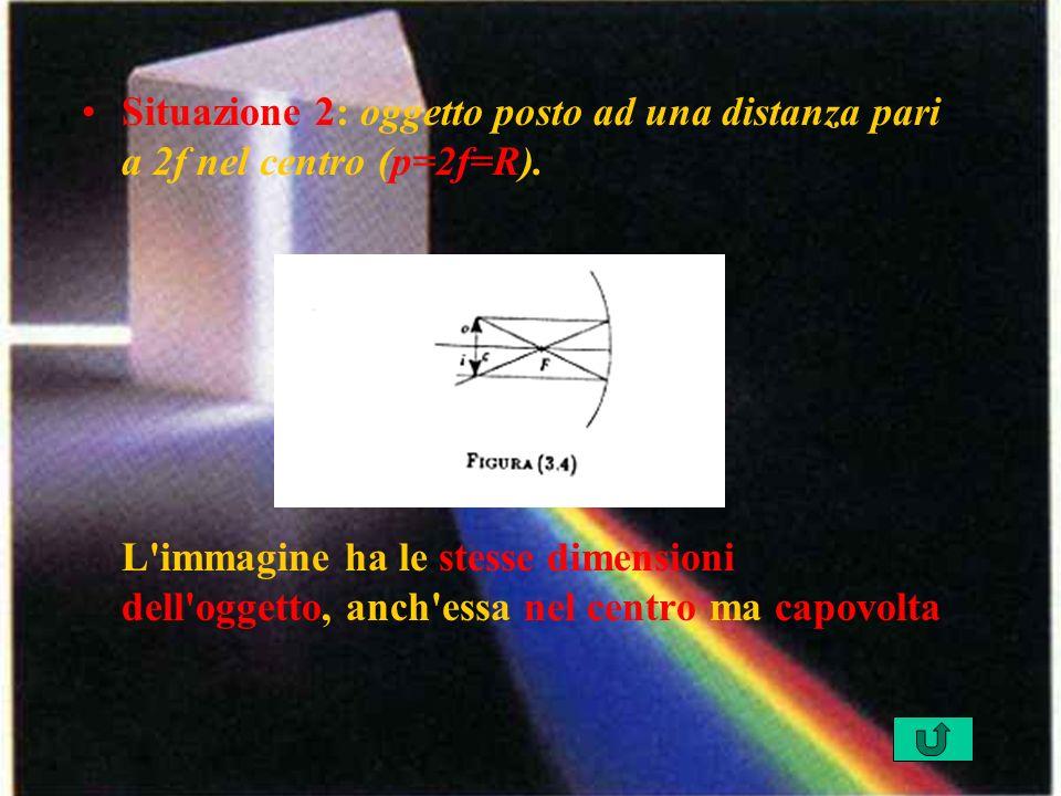 Situazione 2: oggetto posto ad una distanza pari a 2f nel centro (p=2f=R).